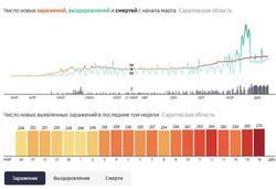 По смертности от COVID-19 Саратовская область - 67-я в РФ