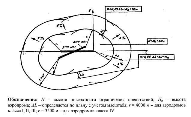 """""""Об утверждении схемы"""