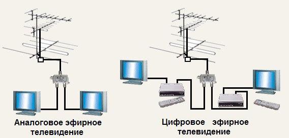 Как отключить антенну в москве 2018